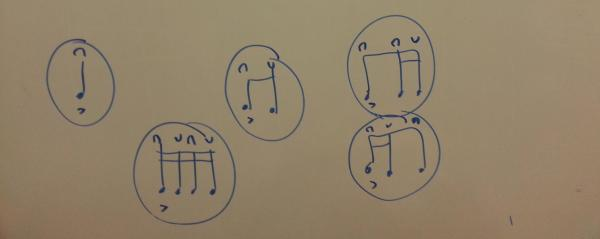 Figuras ritmicas