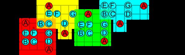 Modo Eolico LaTonica 4 Posiciones Izquierda