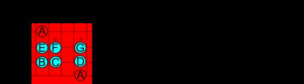 Modo Eolico LaTonica 6a cuerda Izquierda