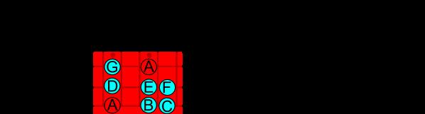 Modo Eolico LaTonica 6a cuerda